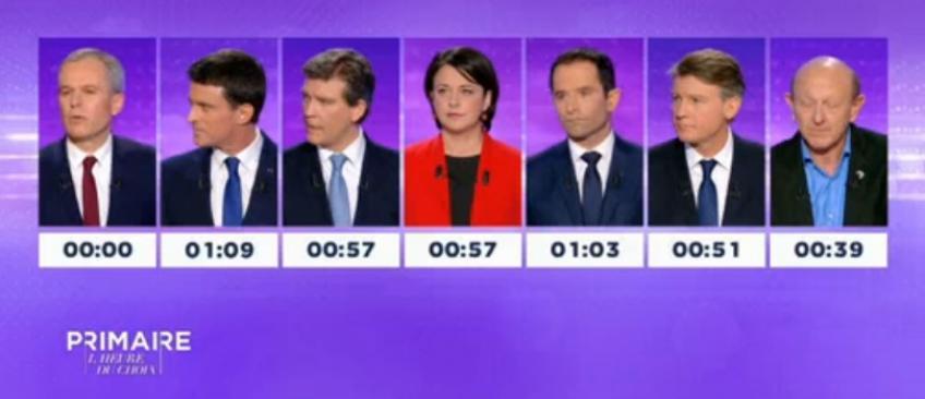 Sondage: Voici qui a gagné le dernier débat de la Primaire de la gauche qui était diffusé hier soir en direct sur France 2 !