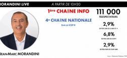 """Audiences: """"Morandini Live"""" propulse hier CNews première chaîne info de France à 10h35, devant BFMTV, LCI et Franceinfo"""