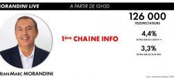 """Audiences - """"Morandini Live"""" sur CNews reste hier en tête des chaînes infos à 10h35 devant BFMTV, LCI et Franceinfo"""