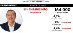 """Audiences: Record pour """"Morandini Live"""" sur CNews à 10h35 hier propulsée première chaîne info de France devant BFMTV, LCI et Franceinfo"""