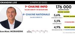 """Audiences: """"Morandini Live"""" sur CNews bat son record et propulse Cnews première chaîne info de France une nouvelle fois à 10h35 devant BFMTV, LCI et France Info"""