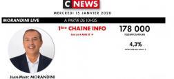 """Audiences - Pour le 2ème jour consécutif, """"Morandini Live"""" à 10h35 sur CNews est 1ère chaîne info de France, devant BFMTV, LCI et Franceinfo"""