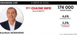 """Audiences - """"Morandini Live"""" propulse une nouvelle fois CNews première chaîne info de France à 10h35 devant BFMTV, LCI et Franceinfo"""