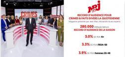 """Audiences: Nouveau record de la saison pour la quotidienne de """"Crimes et faits divers"""" hier à 13h35 sur NRJ12 avec près de 300.000 téléspectateurs"""