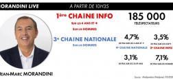 """Audiences - """"Morandini Live"""" toujours en tête des chaînes info sur CNews à 10h35 hier devant BFMTV, LCI et Franceinfo"""