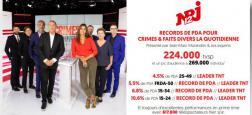 """La quotidienne de """"Crimes et faits divers"""" de JM Morandini réalise son 2e meilleur score à 13h35 sur NRJ12 et leader TNT en ménagères"""