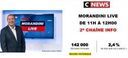 Record d'audience historique hier pour Morandini Live depuis son lancement sur CNews, avec plus du double de téléspectateurs que LCI